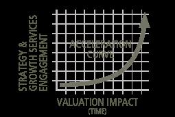 SGS Acceleration Curve