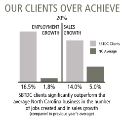 Our Clients Over Achieve